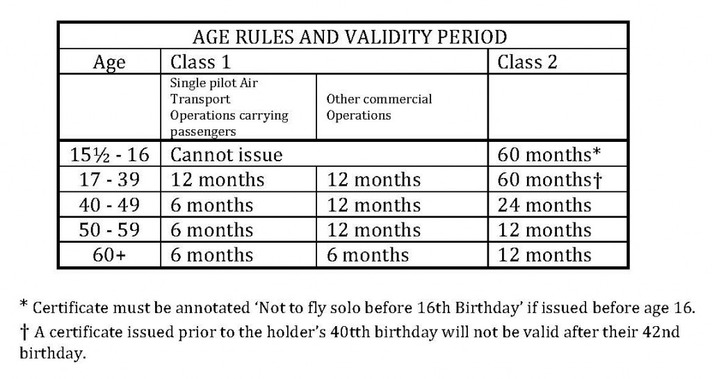 Age rules and validity period
